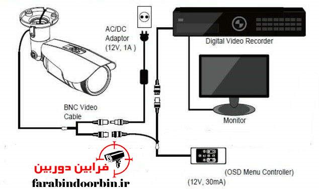 آموزش نصب UTC دوربین مدار بسته